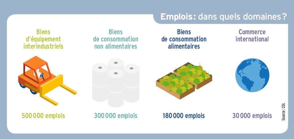 Domaines emplois